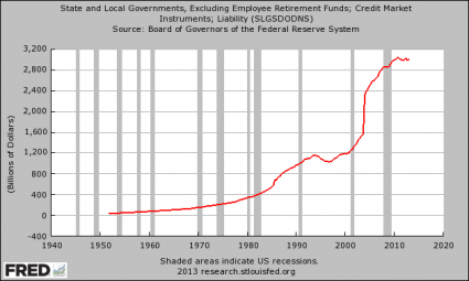 Share This Chart With Anyone That Believes The U.S. Economy Is Not Going To Crash State And Local Government Debt 425x255
