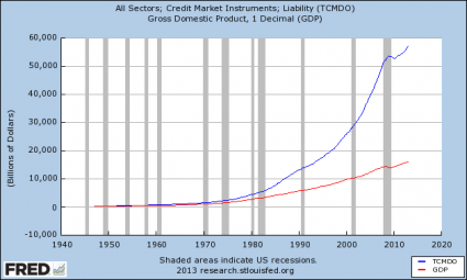 Share This Chart With Anyone That Believes The U.S. Economy Is Not Going To Crash Total Debt Growth vs. GDP Growth 425x255