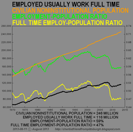 FULLTIME-EMP-POP-RATIO