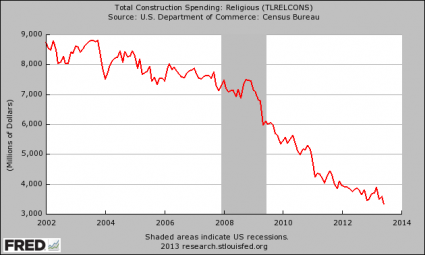 Total Construction Spending Religious