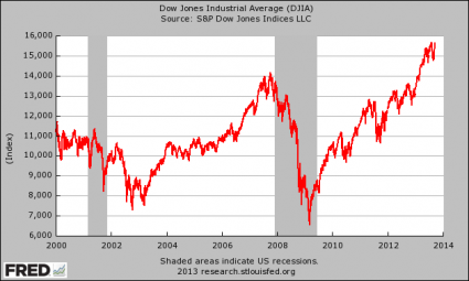 Quantitative Easing Worked For The Weimar Republic For A Little While Too Dow Jones Industrial Average 425x255