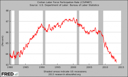 Labor Force Participation Rate 425x255 The Number Of Private Sector Jobs Fell By 278,000 Last Month But The Economy Is Getting Better?