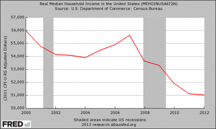 Quantitative Easing Worked For The Weimar Republic For A Little While Too Real Median Household Income 425x255