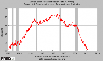 The U.S. Labor Force Participation Rate Is At A 35 Year Low Labor Force Participation Rate 425x255