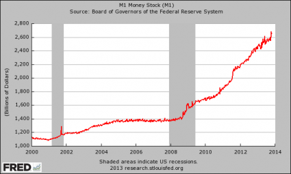 M1 Money Supply 2013
