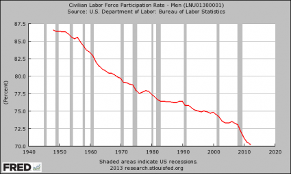 Would You Date An Unemployed Man? – 75 Percent Of Women Would Not Men Labor Force Participation Rate 425x255