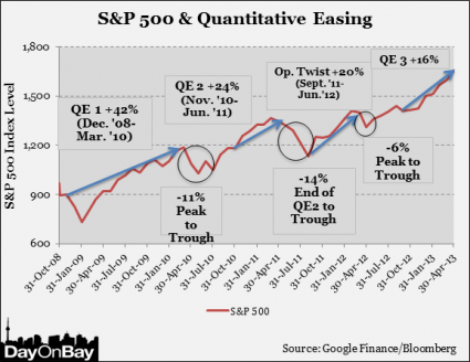 How Far Will Stocks Fall This Time When The Fed Decides To Slow Down Quantitative Easing? Chart By DayOnBay 425x328
