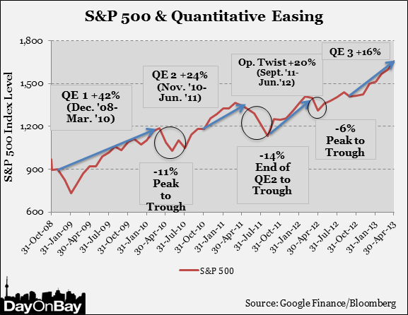 quantitative easing tapering Quantitative easing is the term describing the federal reserve's program of buying a substantial number of us treasury bonds and mortgage back securities each month in order to increase the supply of dollars in the banking system and (hopefully) the economy at large fed tapering describes the .