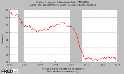 "37 Reasons Why ""The Economic Recovery Of 2013″ Is A Giant Lie Employment Population Ratio 2013 425x255"