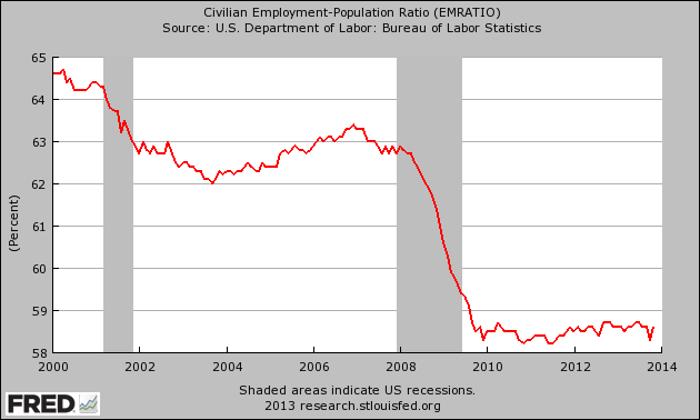 http://theeconomiccollapseblog.com/wp-content/uploads/2013/12/Employment-Population-Ratio-2013.png