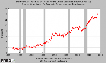 "37 Reasons Why ""The Economic Recovery Of 2013″ Is A Giant Lie Inactivity Rate Men 425x255"