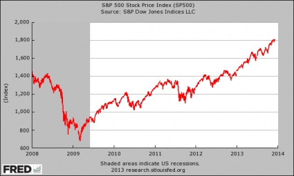 How Far Will Stocks Fall This Time When The Fed Decides To Slow Down Quantitative Easing? SP 500 425x255