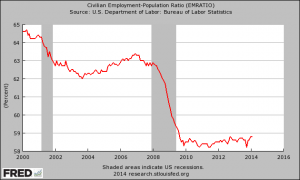 Employment Population Ratio 2014