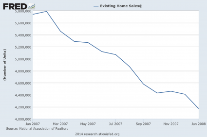 Exactly Like 7 Years Ago? 2014 Is Turning Out To Be Eerily Similar To 2007 Existing Home Sales 2007 425x282