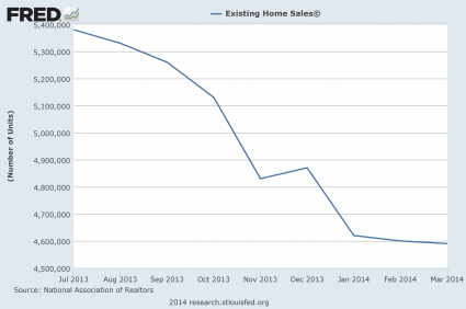 Exactly Like 7 Years Ago? 2014 Is Turning Out To Be Eerily Similar To 2007 Existing Home Sales Today 425x282
