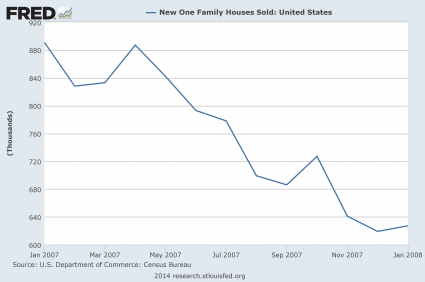 Exactly Like 7 Years Ago? 2014 Is Turning Out To Be Eerily Similar To 2007 New Home Sales 2007 425x282