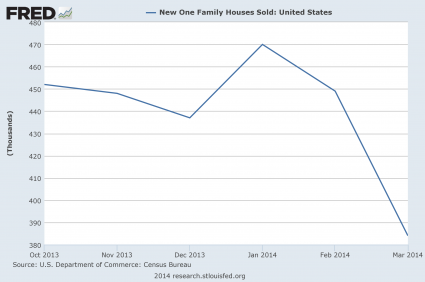 Exactly Like 7 Years Ago? 2014 Is Turning Out To Be Eerily Similar To 2007 New Home Sales Today 425x282