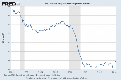 The Number Of Working Age Americans Without A Job Has Risen By 27 MILLION Since 2000 Employment Population Ratio April 2014 425x282