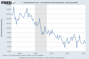 Self-Employed 2014