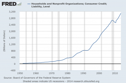 Consumer Credit 2014