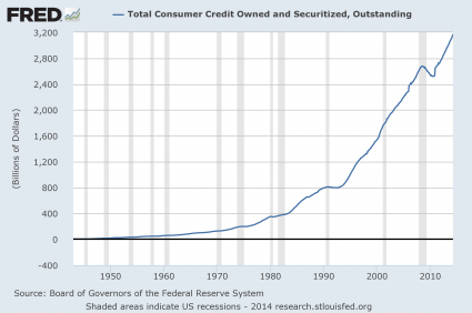 Total Consumer Credit 425x282 The United States Of Debt: Total Debt In America Hits A New Record High Of Nearly 60 Trillion Dollars