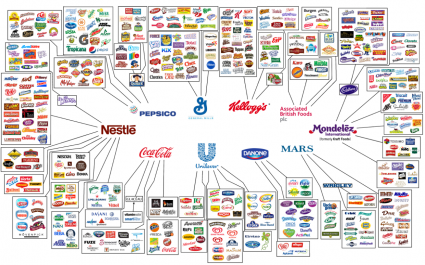 Big Corporations Have An OVERWHELMING Amount Of Power Over Our Food Supply 10 Corporations Control What We Eat 425x265
