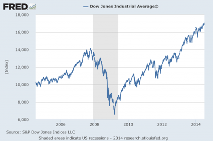 Bubbles, Bubbles Everywhere Dow Jones Industrial Average 2014 425x282