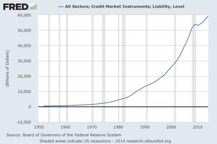 Bubbles, Bubbles Everywhere Total Debt 425x282