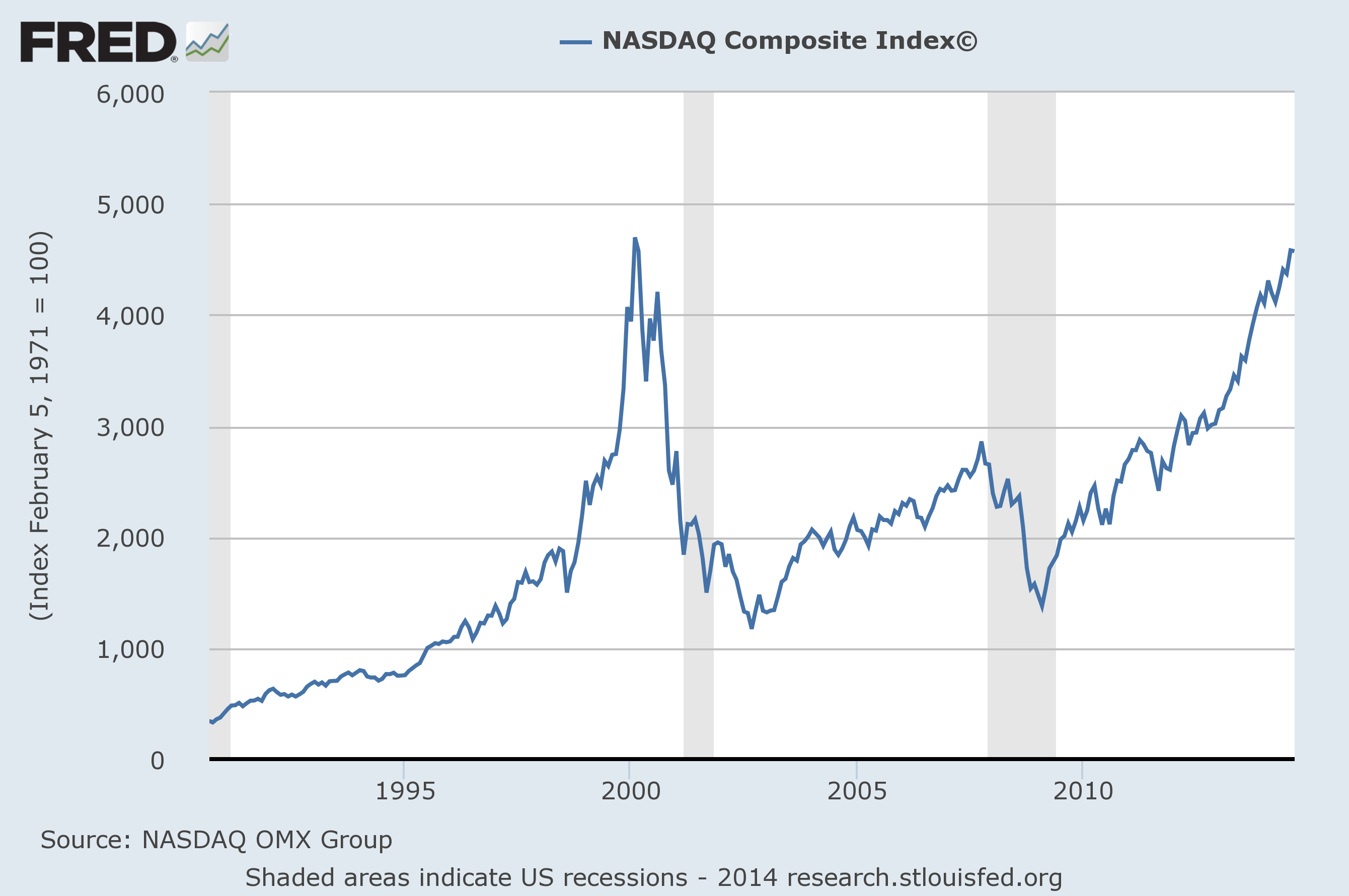 stock market crash dotcom bubble