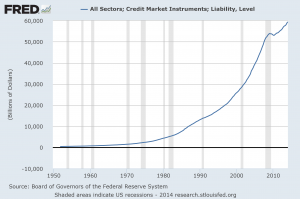 Total Credit Market Debt 2014