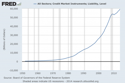 Total Credit Market Debt 2014