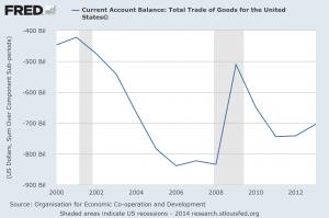 Current Account Balance 2014