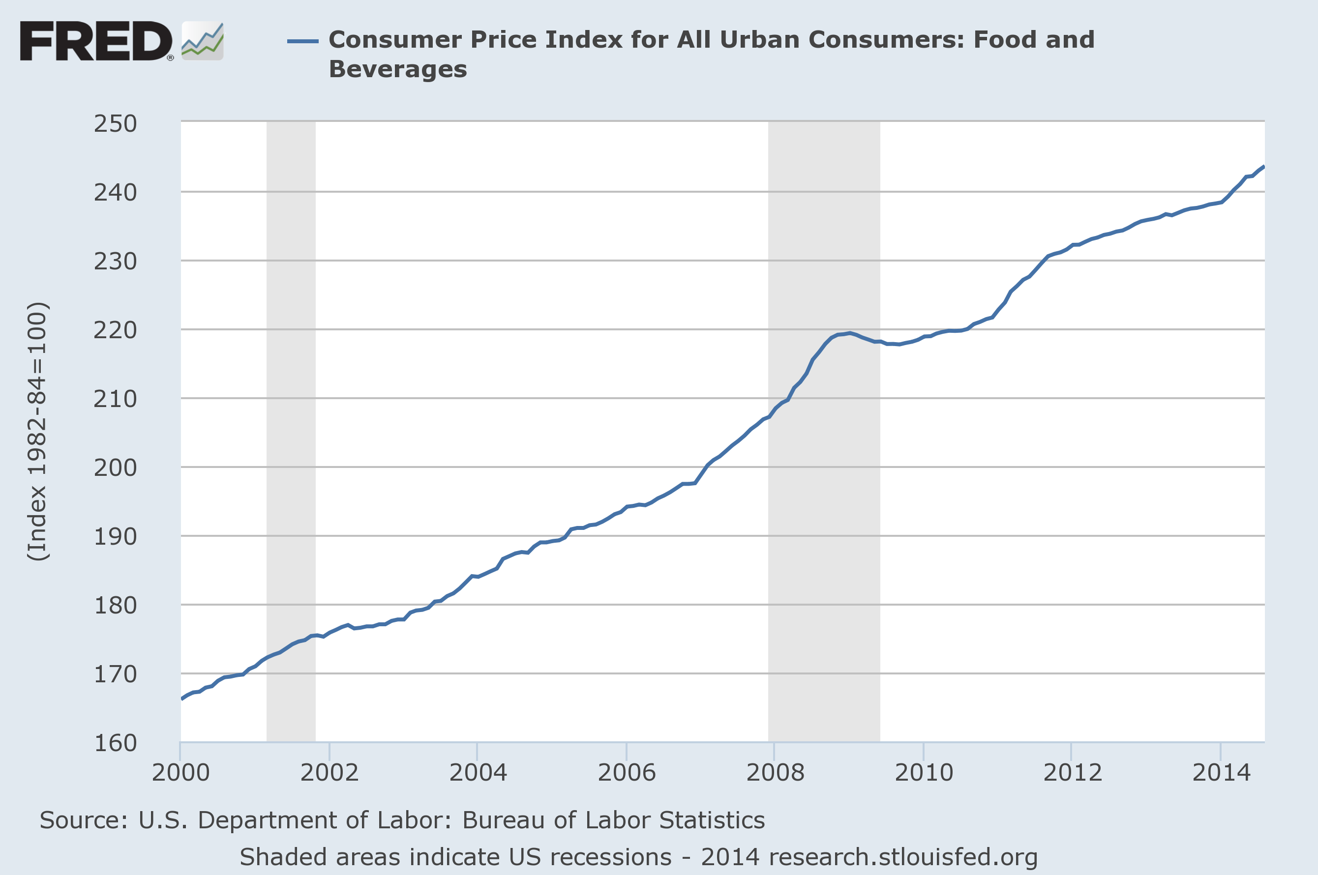 effects of food inflation in urban