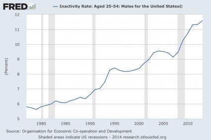 Inactivity Rate Men 2014