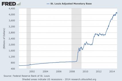 Monetary Base 2014