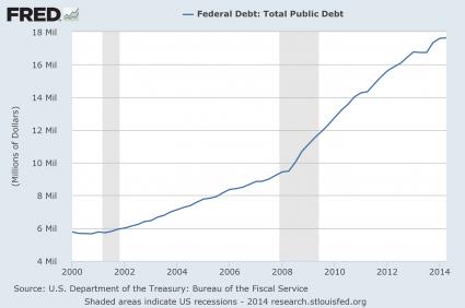 National Debt 2014