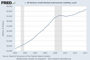 Total Debt 2014