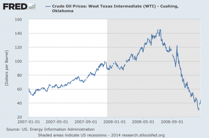 Oil Price 2007 - 2008