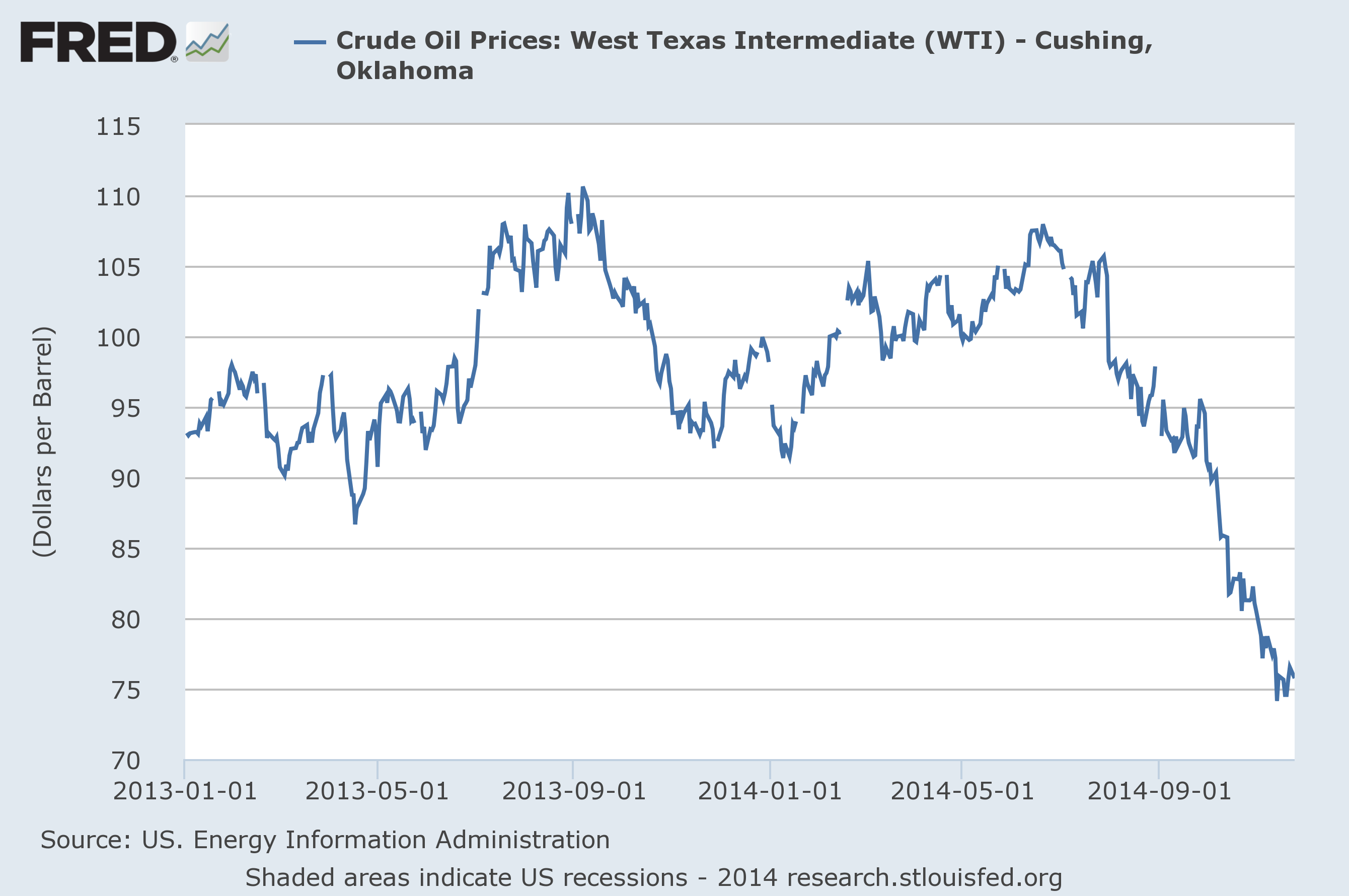 Chart of Crude Oil Prices with Forecast