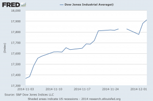 Dow Jones Industrial Average November