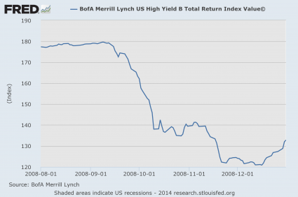 High Yield Bonds 2008
