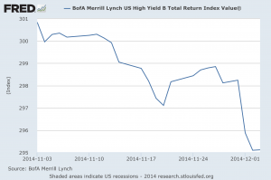 High Yield Bonds November