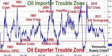 Oil Crisis Chart - Zero Hedge