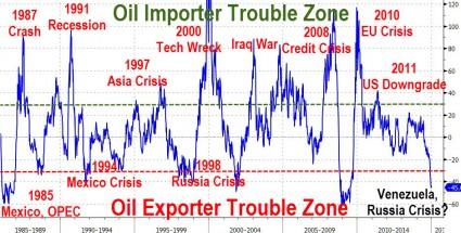 Oil Crisis Chart - Zero Hedge
