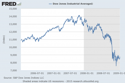 The Dow 2006 to 2008