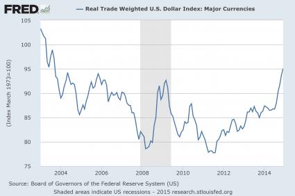 Dollar Index 2015