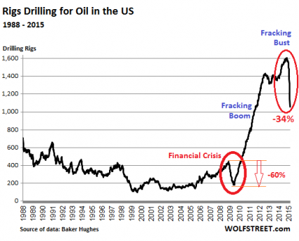 Why The Price Of Oil Is More Likely To Fall To 20 Rather Than Rise To 80