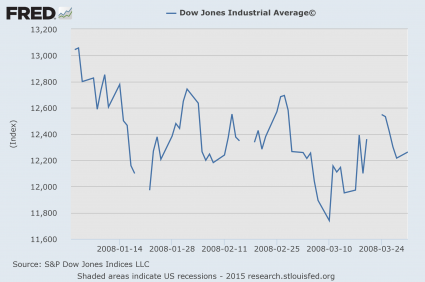 Dow First 3 Months Of 2008