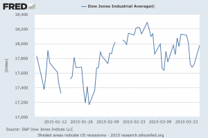 Dow First 3 Months Of 2015