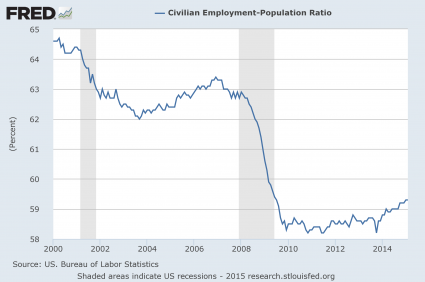 Nearly At 'Full Employment'? 10 Reasons Why The Unemployment Numbers Are A Massive Lie
